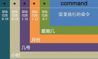 linux中使用crontab实现定时执行PHP脚本任务